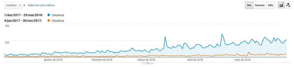 Veja um caso real de como um blog de sucesso aumenta o tráfego do seu site!