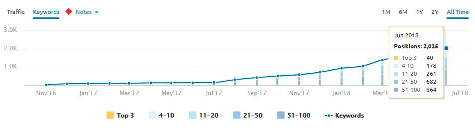 Publicar conteúdo regularmente num blog ajuda seu site a aparecer no Google através das palavras-chave do que seu público está procurando.